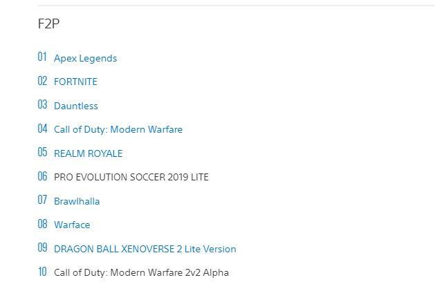 Live Number Of Fortnite Players How Many People Play Fortnite In 2021 Cultured Vultures